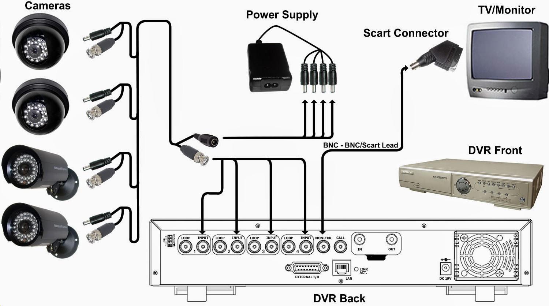 cctv wiring diagram cctv cable wiring diagram