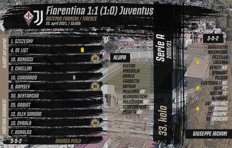 Serie A 2020/21 / 33. kolo / Fiorentina - Juventus 1:1 (1:0)