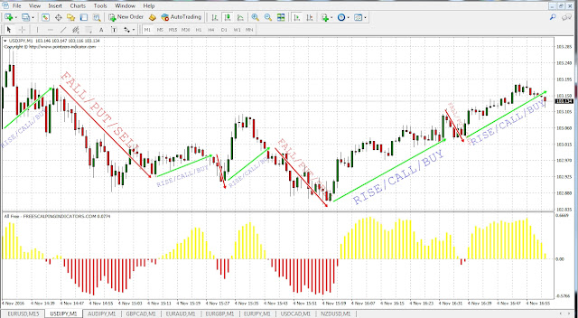 How to make money with forex binary options
