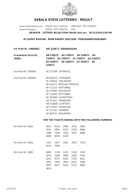 LIVE Kerala Lottery Result 30-12-2020 Akshaya AK-478 Results Today akshaya-ak-478-lottery-result-30-12-2020 Akshaya Lottery Result, Today Lottery