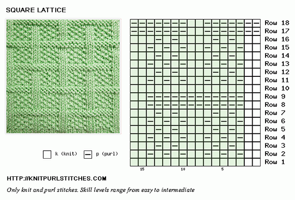 Square Lattice chart