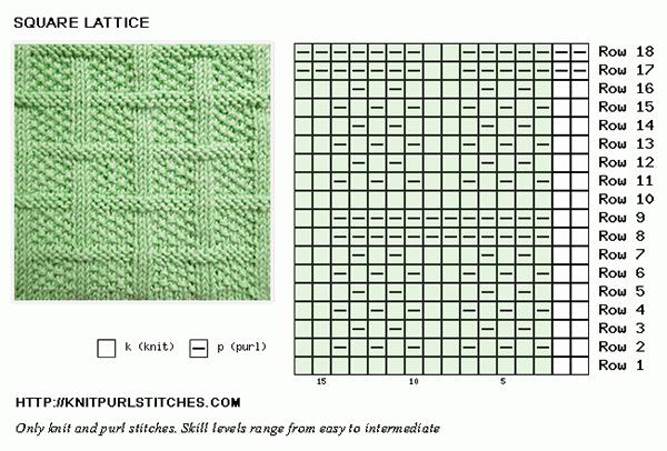Square Lattice chart