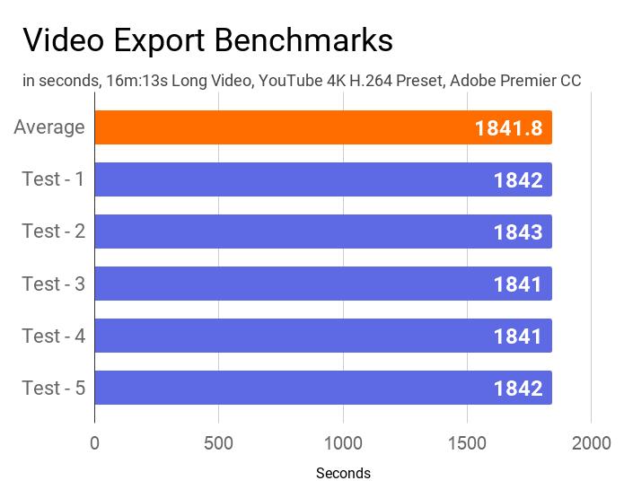 Lenovo IdeaPad S145's average video export time on Adobe Premier CC.