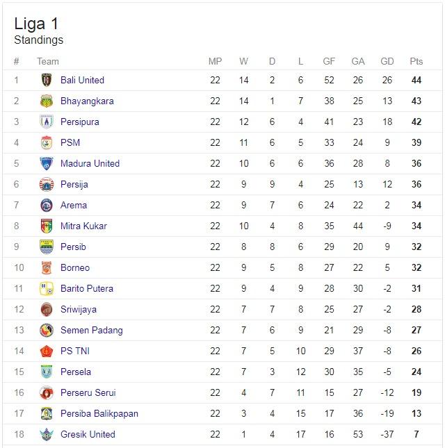 Klasemen Sementara Liga 1 2017 Terbaru / Pekan #22