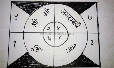 Yantra to Accurately Calculate Winning Gambling Numbers