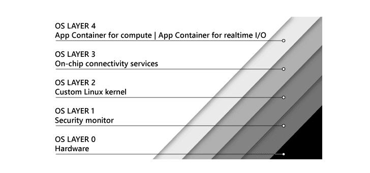 Microsoft-Azure-Sphere-Linux-OS