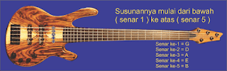 gambar gitar 5 senar elektrik