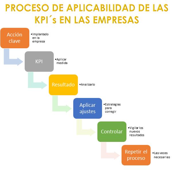 Como-aplicar-los-kpi-en-las-empresas-proceso