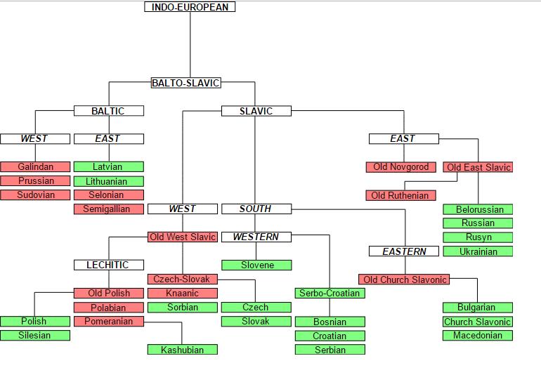 proto indo european dictionary pdf