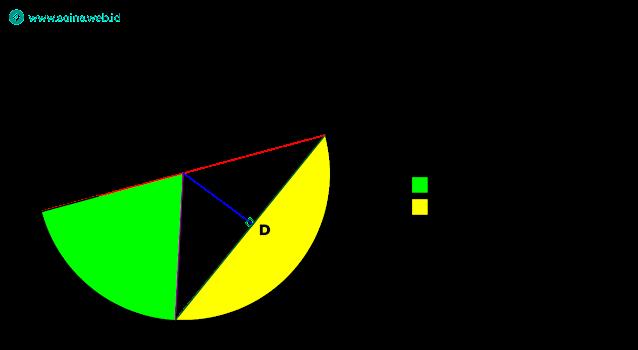 Unsur-unsur dalam Lingkaran