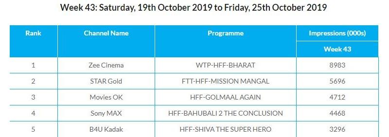 Bharat WTP TRP Ratings