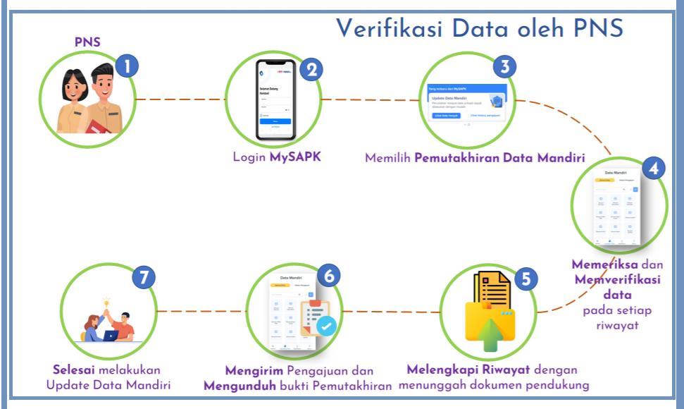 gambar cara verifikasi dan perbaikan data di mysapk