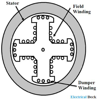 Starting Methods of Synchronous Motor