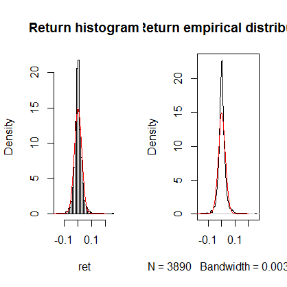 Stock price Titan with R