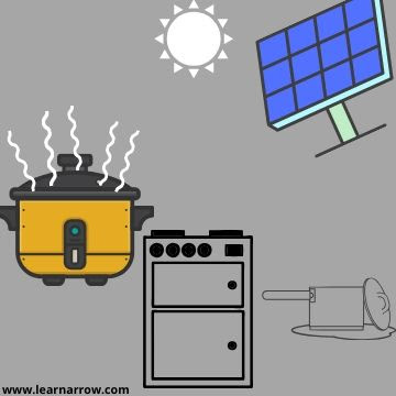 solar energy in kitchen