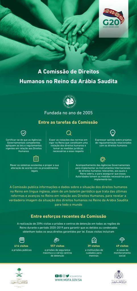 Internacional:Saiba mais sobre a Comissão de Direitos Humanos no Reino da Arábia Saudita.