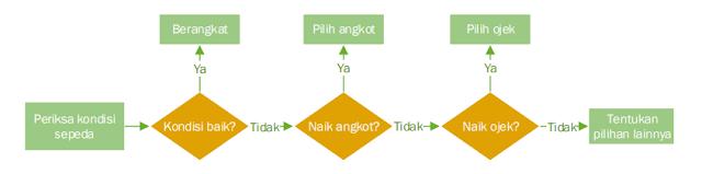 Contoh Algoritma Beserta Bagan Alir / Flowchart ...