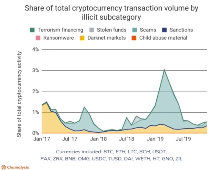 Cryptocurrency and the Rise in illicit Activities