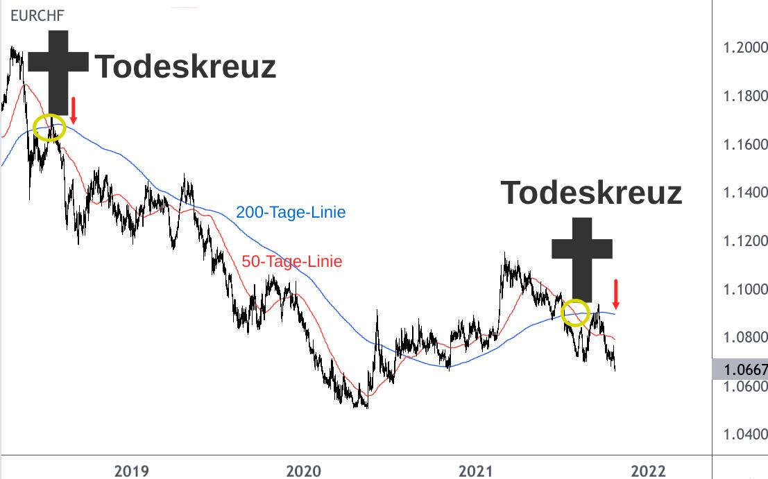 EUR/CHF-Wechselkursdiagramm Verkaufsignal Todeskreuz