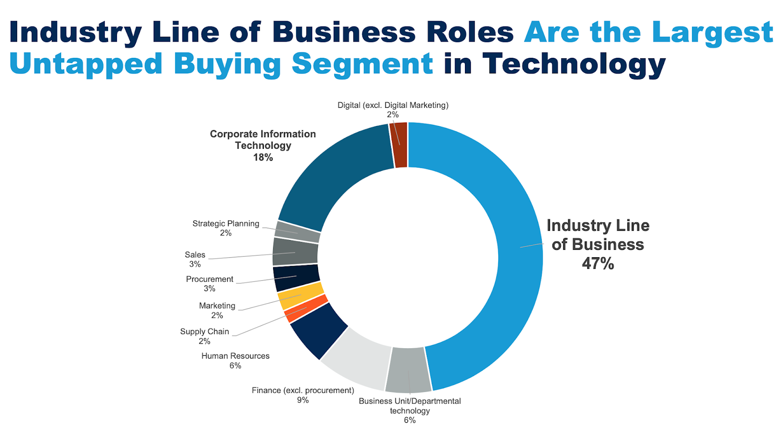 Buyer Enablement: Digital Transformation Evolution