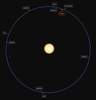 graphic with Sun, Earth orbit, a birthdays plotted