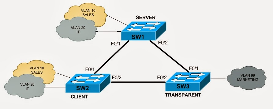 My Network Lab: VLAN Trunking Protocol (VTP) Lab
