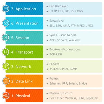 lapisan 7 OSI layer