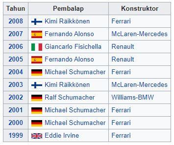 Klasemen F1 Sepang