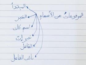 al-marfu'at pada isim - Pelajaran 1 Durusul Lughah 3