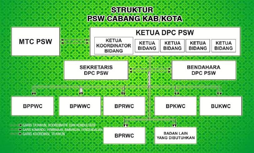 Susunan Lengkap Pengurus DPC PSW Kab. Demak 2019-2024