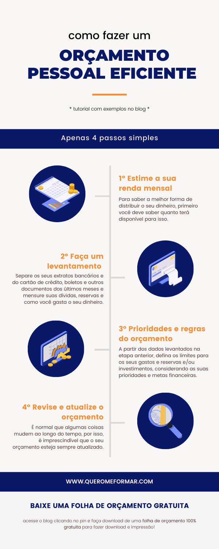Infográfico com Como Fazer um Orçamento Pessoal Eficiente em Apenas 4 Passos Simples + Download