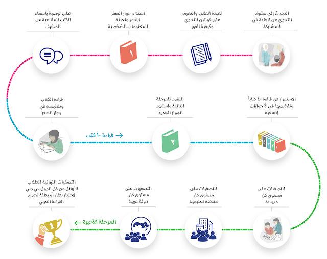 كيفية المشاركة في برنامج تحدي القراءة العربي