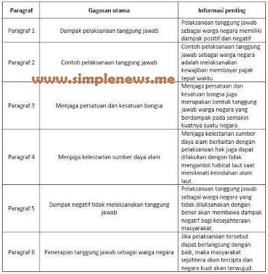 Paragraf Gagasan Utama Informasi Penting Dampak Pelaksanaan Tanggung Jawab www.simplenews.me