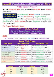 أفضل ملخص لقواعد اللغة الانجليزية للتعليم الثانوي للتحضير للبكالوريا