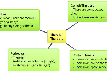 PEMAHAMAN KATA There is, There are