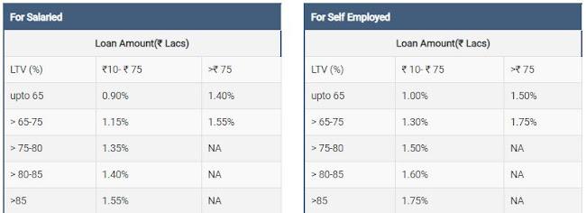 LIC Home Loan: एलआईसी होम लोन - ब्याज दर, पात्रता, ऑनलाइन आवेदन करें