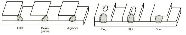 Lap Joint - Slot weld, Plug weld, Bevel-groove weld, Spot weld, Flare-bevel-groove weld, J-groove weld