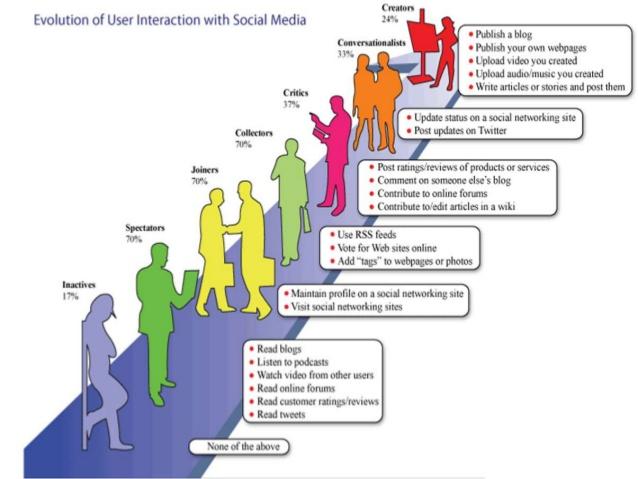 social media and the evolution of During the last years, there is increasing interest in analyzing social networks and modeling their dynamics at different scales this work focuses on pred.
