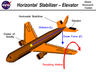 How does Aircraft Elevator Functions?