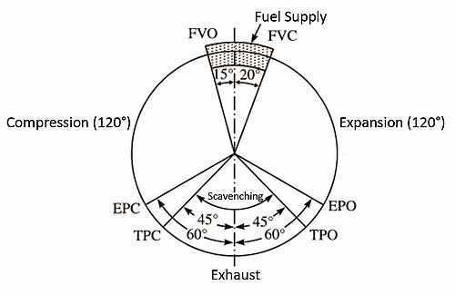 how its woek  4 strok diesel engine how it works