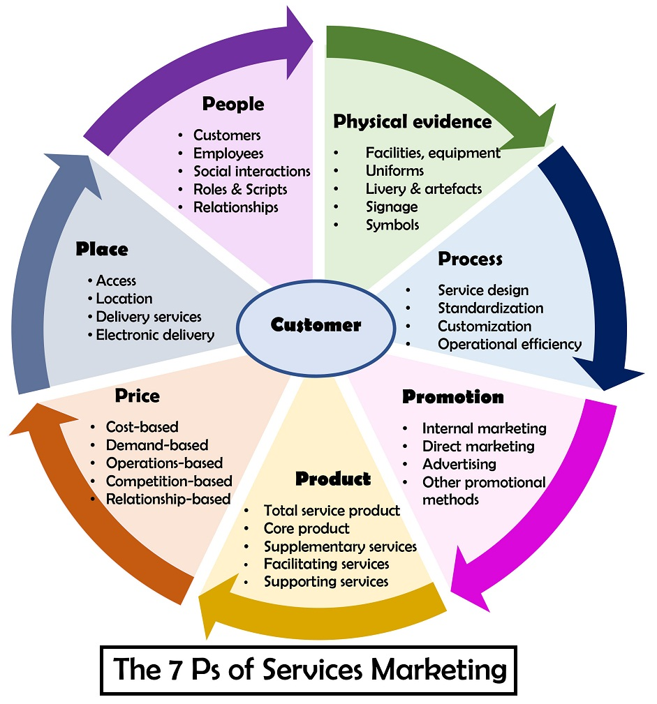 the 7 ps of marketing mix essay Free market mix papers, essays the four ps is a good way to define the marketing mix tool the four ps or four elements of the marketing mix are product.