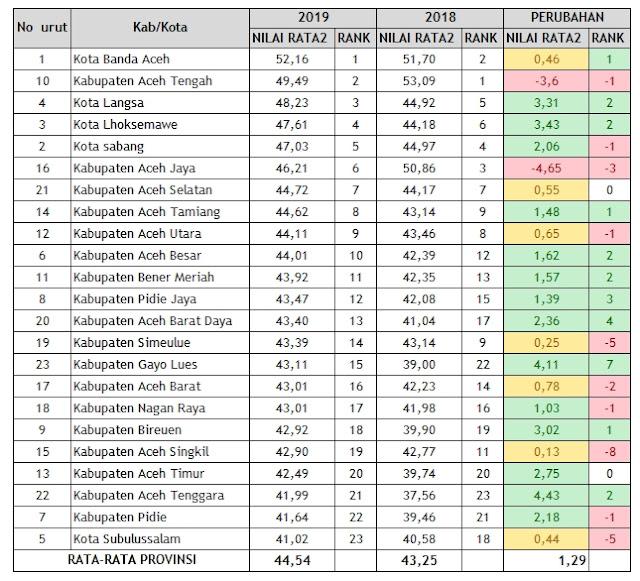 Daftar Perolehan Nilai UN (UNBK) 2019 Tngkat Kabupaten Se-Aceh
