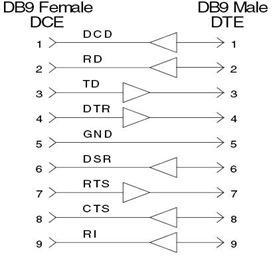 RS232-Signal-Flow-Direction-Schematic-Diagram