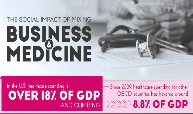 The Social Impact of Mixing Business & Medicine #infographic