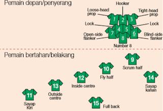 posisi pemain rugby
