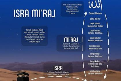 Sejarah Islam : Peristiwa Besar Isra Dan Mi'raj Nabi Muhammad SAW