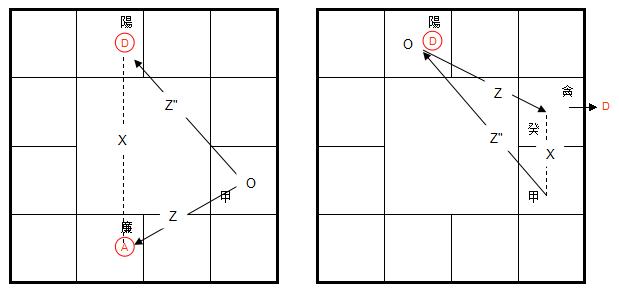 象數心學之紫微斗數四化傳承: 命盤描述的形象(二)
