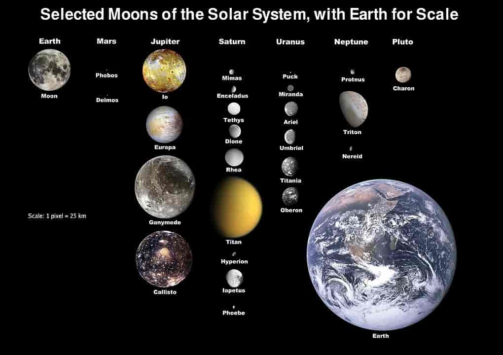 Moon compared to other moons of solar system