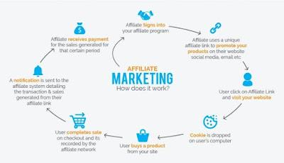 make money, whatsapp,affiliate,cpa
