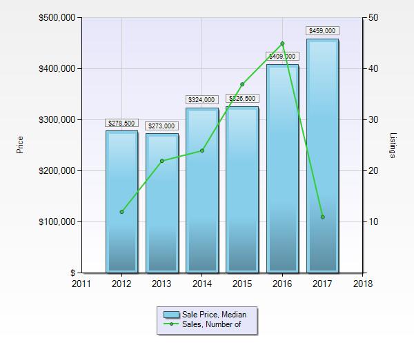 Townhomes in Pemberton - Median Sales Price and Sale Volume